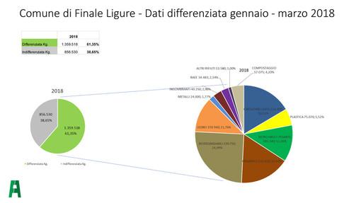 Finale Ligure: oltre il 61% di differenziata nel primo trimestre 2018