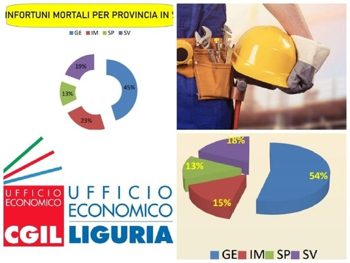 Infortuni sul lavoro, nei primi mesi del 2020 dati in calo in tutta la Liguria