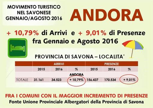 Andora: bilancio positivo del movimento turistico da gennaio ad agosto di quest'anno