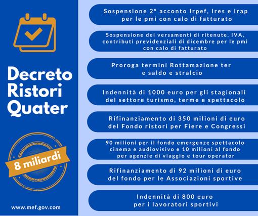 Covid, varato il decreto 'Ristori quater': in arrivo altri otto miliardi d'aiuti alle attività e ai lavoratori colpiti dalla crisi